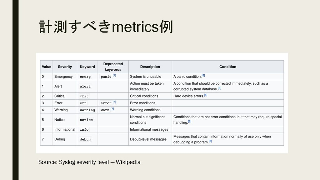 計測すべきmetrics例 Source: Syslog severity level — W...