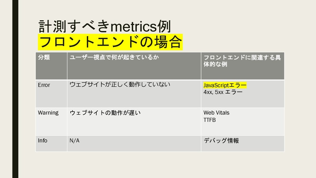 分類 ユーザー視点で何が起きているか フロントエンドに関連する具 体的な例 Error ウェブ...