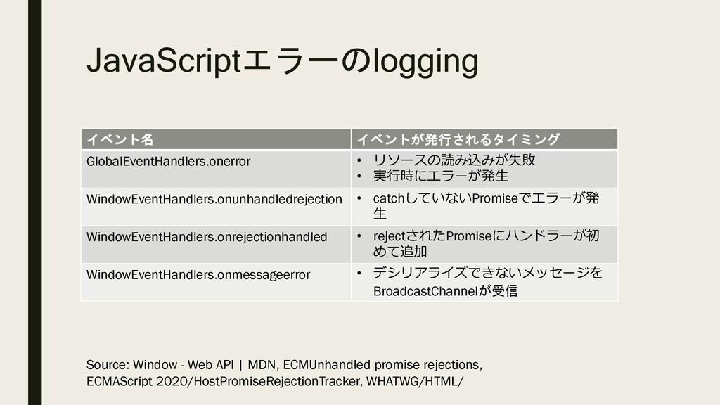 JavaScriptエラーのlogging イベント名 イベントが発行されるタイミング Glo...