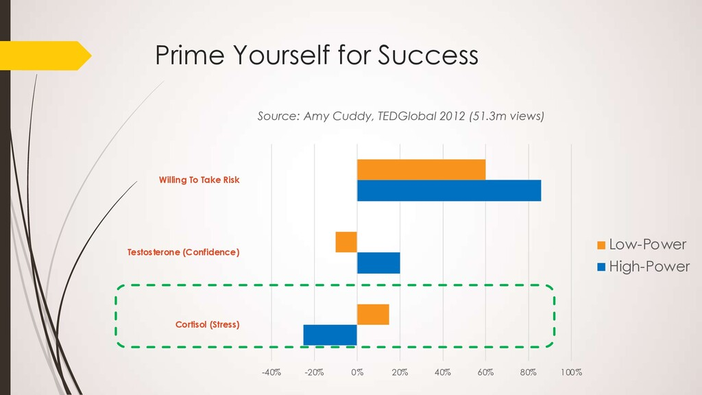 Prime Yourself for Success -40% -20% 0% 20% 40%...