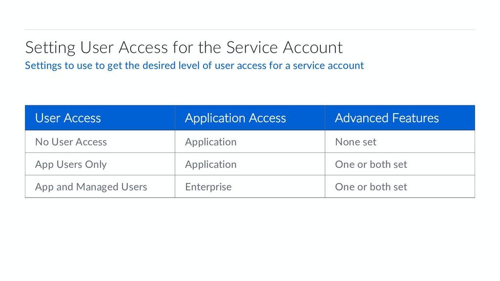 45 Box Platform Developer Workshop User Access ...