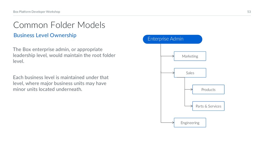 53 Box Platform Developer Workshop Common Folde...