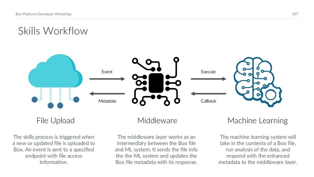 107 Box Platform Developer Workshop Middleware ...