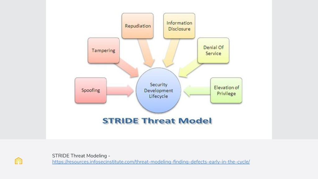 (Full image slide with caption) STRIDE Threat M...
