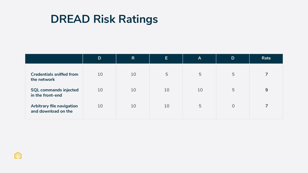 DREAD Risk Ratings D R E A D Rate Credentials s...