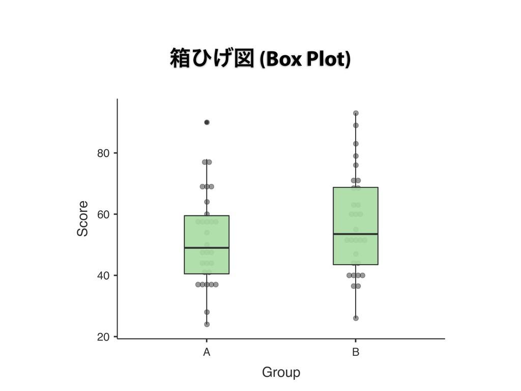ശͻ͛ਤ (Box Plot) 20 40 60 80 A B Group Score