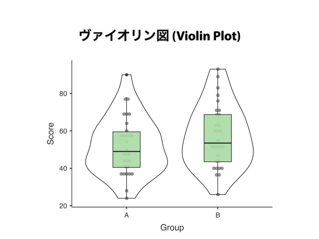 ϰΝΠΦϦϯਤ (Violin Plot) 20 40 60 80 A B Group Sco...