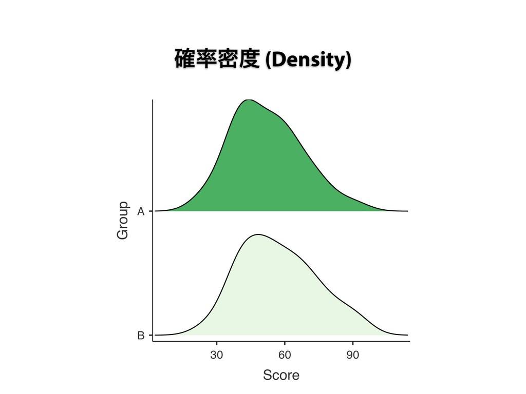 ֬ີ (Density) B A 30 60 90 Score Group