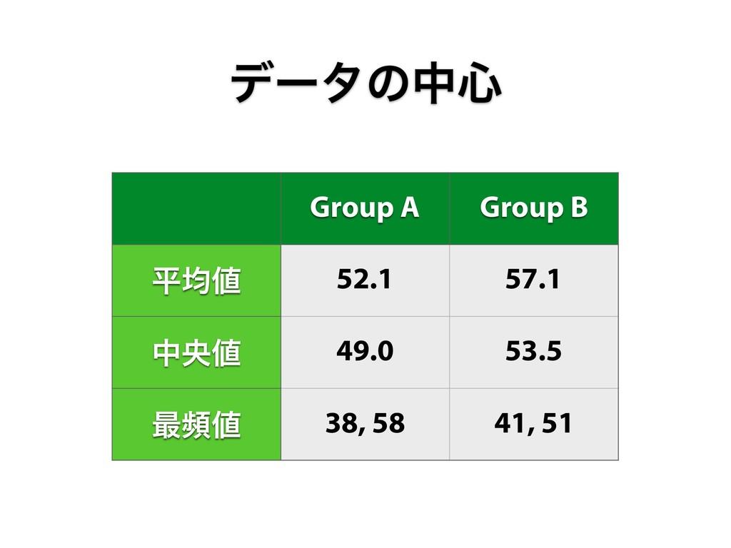 Group A Group B ฏۉ 52.1 57.1 தԝ 49.0 53.5 ࠷ස...