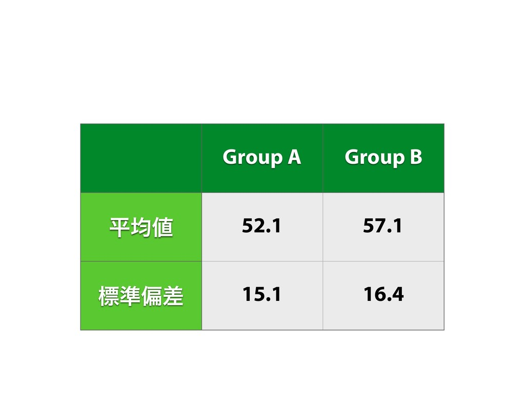 Group A Group B ฏۉ 52.1 57.1 ඪ४ภࠩ 15.1 16.4