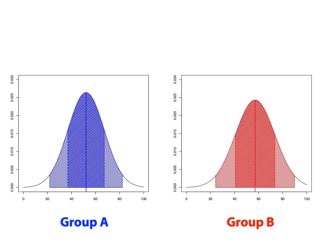 Group A Group B 0 20 40 60 80 100 0.000 0.005 0...