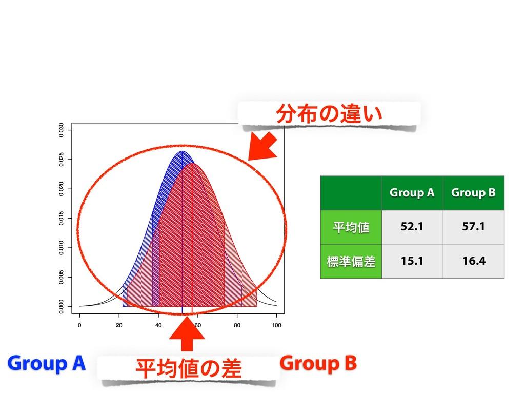ฏۉͷࠩ Group A Group B Group A Group B ฏۉ 52.1 ...