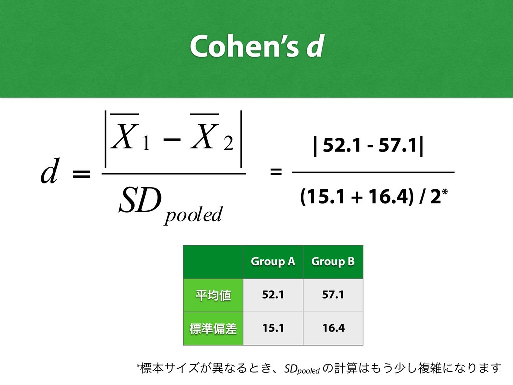 pooled SD X X d 2 1 − = | 52.1 - 57.1| = (15.1 ...