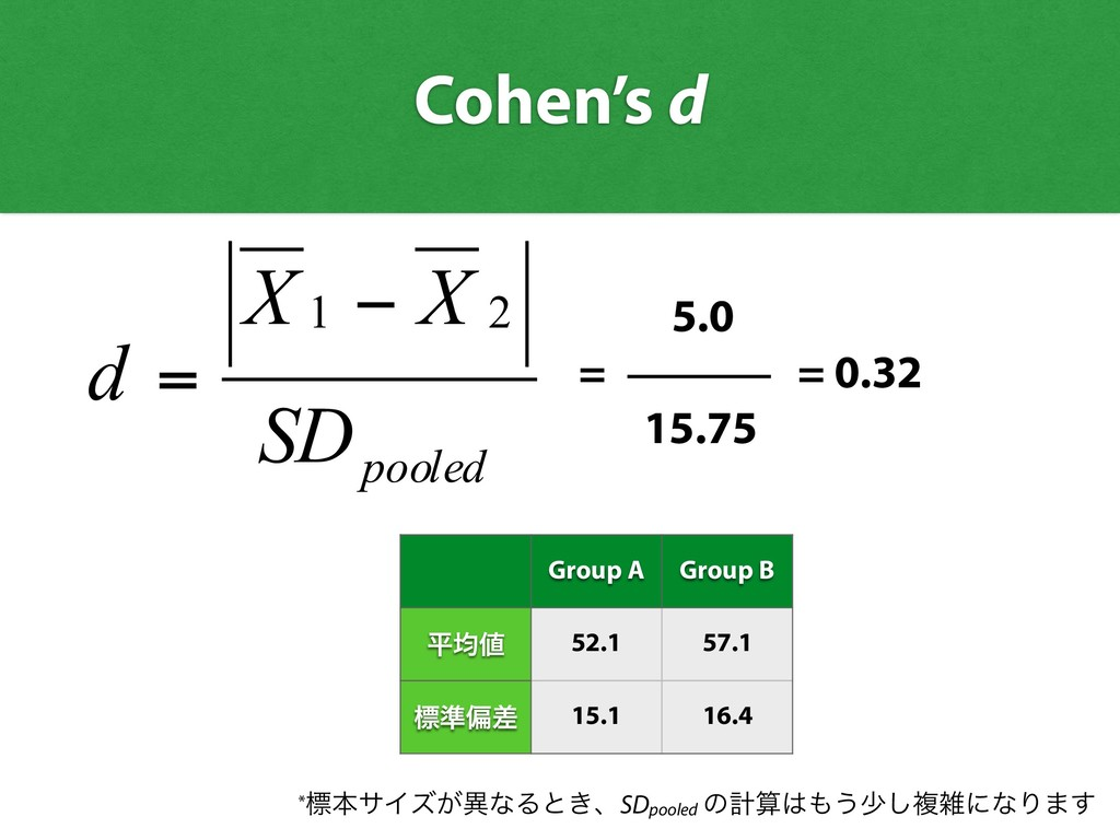 pooled SD X X d 2 1 − = 5.0 = 15.75 *ඪຊαΠζ͕ҟͳΔͱ...