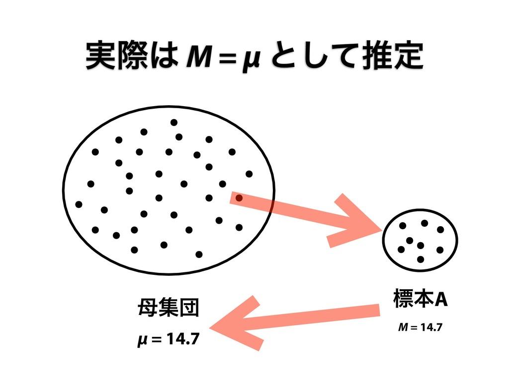 ूஂ μ = 14.7 ඪຊA M = 14.7 ࣮ࡍ M = μ ͱͯ͠ਪఆ
