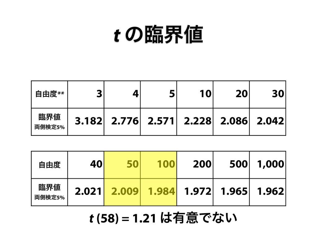 ࣗ༝** 3 4 5 10 20 30 ྟք ྆ଆݕఆ5% 3.182 2.776 2.5...