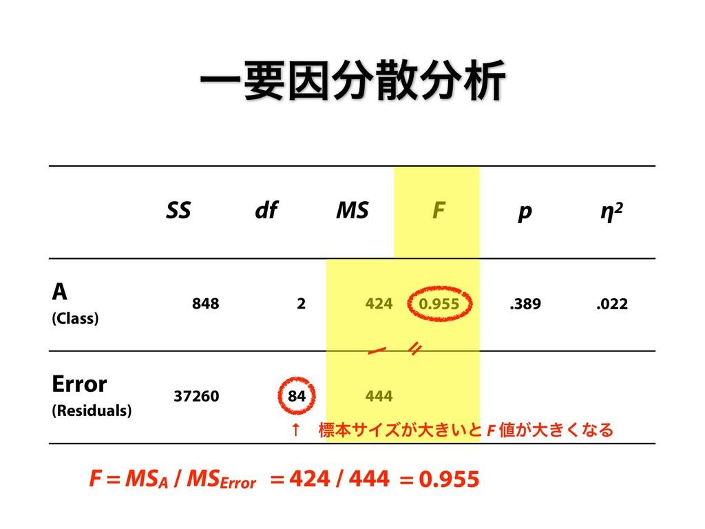 ҰཁҼੳ SS df MS F p η2 A  (Class) 848 2 424 0...