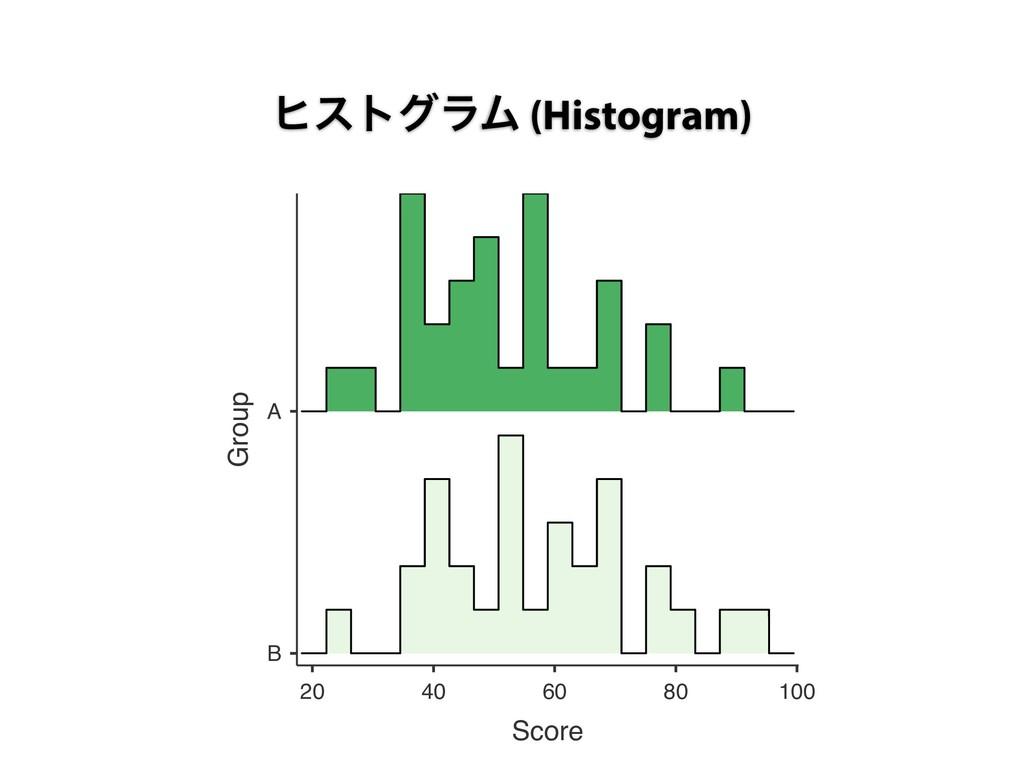 ώετάϥϜ (Histogram) B A 20 40 60 80 100 Score Gr...