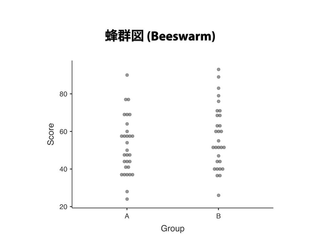 ๘܈ਤ (Beeswarm) 20 40 60 80 A B Group Score