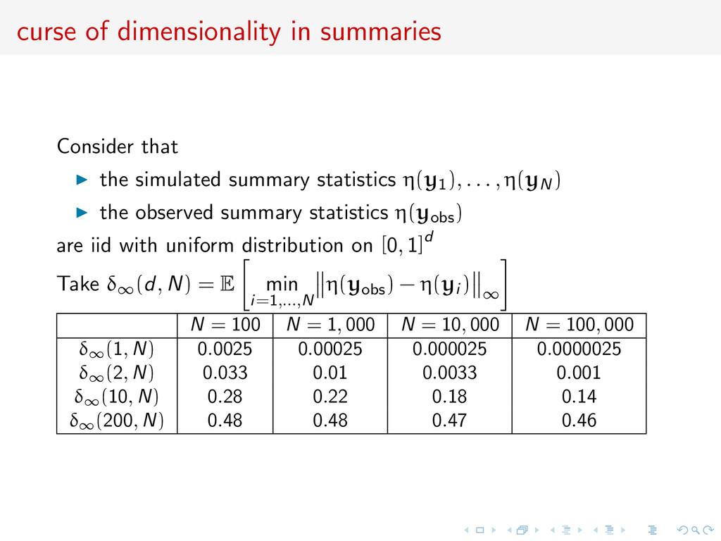 curse of dimensionality in summaries Consider t...