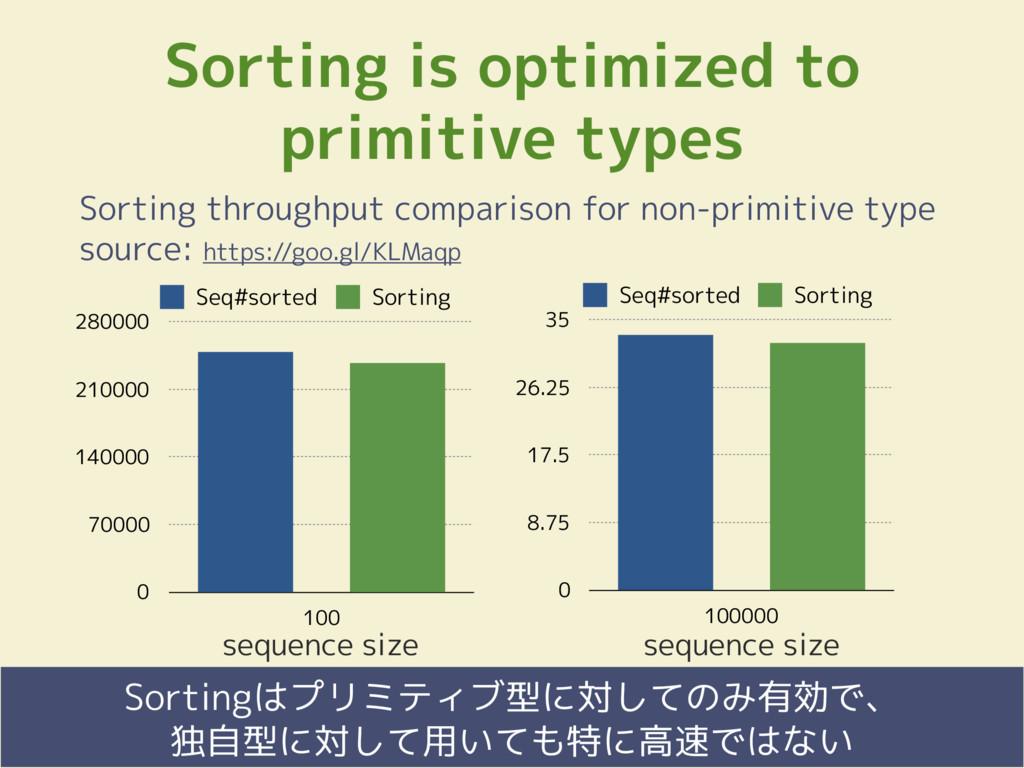 Fringe81 Co., Ltd. Sorting is optimized to prim...