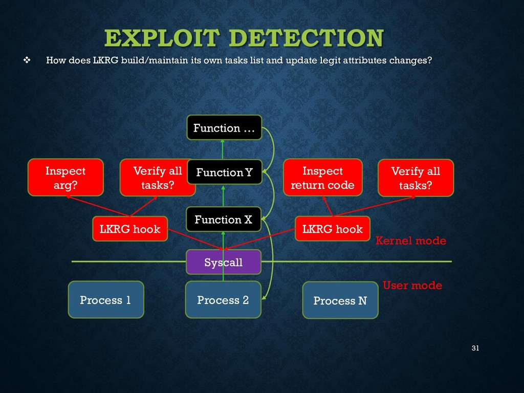 31 EXPLOIT DETECTION  How does LKRG build/main...