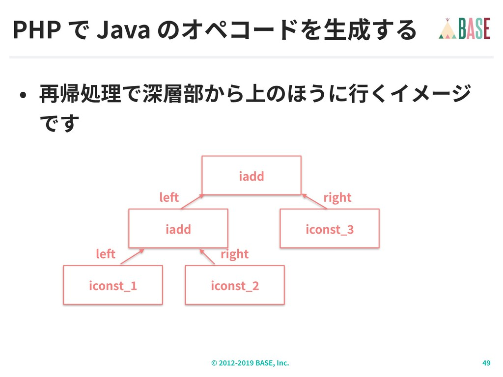 © - BASE, Inc. PHP Java iconst_ iconst_ iadd le...