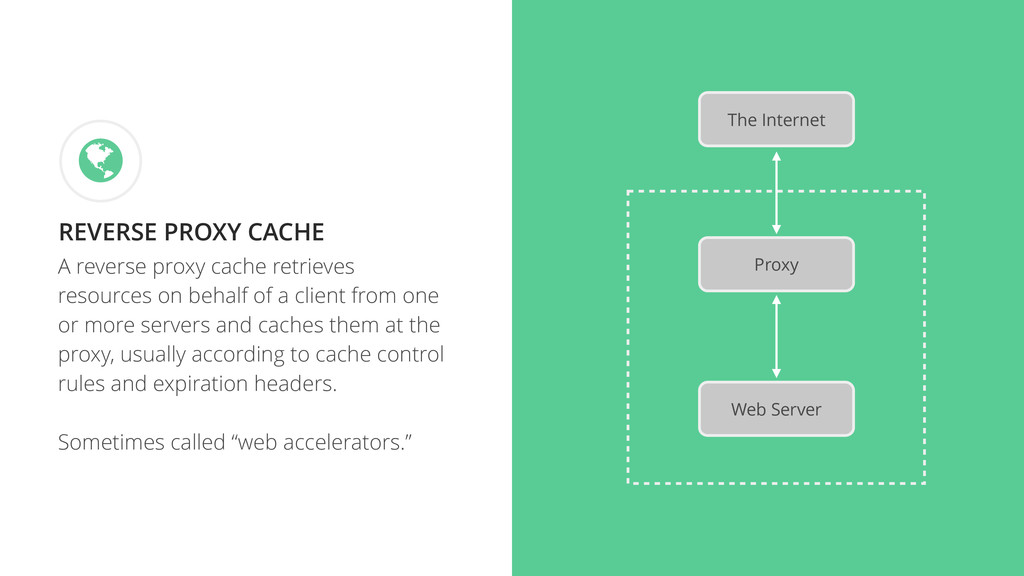 A reverse proxy cache retrieves resources on be...