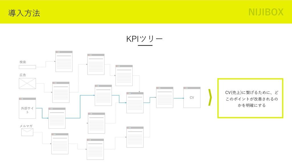 導⼊⽅法 KPIツリー 外部サイ ト 検索 CV 広告 メルマガ CV(売上)に繋げるために、...