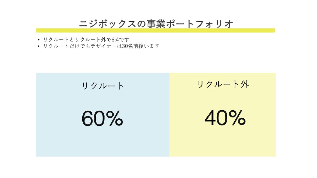 ニジボックスの事業ポートフォリオ リクルート リクルート外 60% 40% • リクルートとリ...