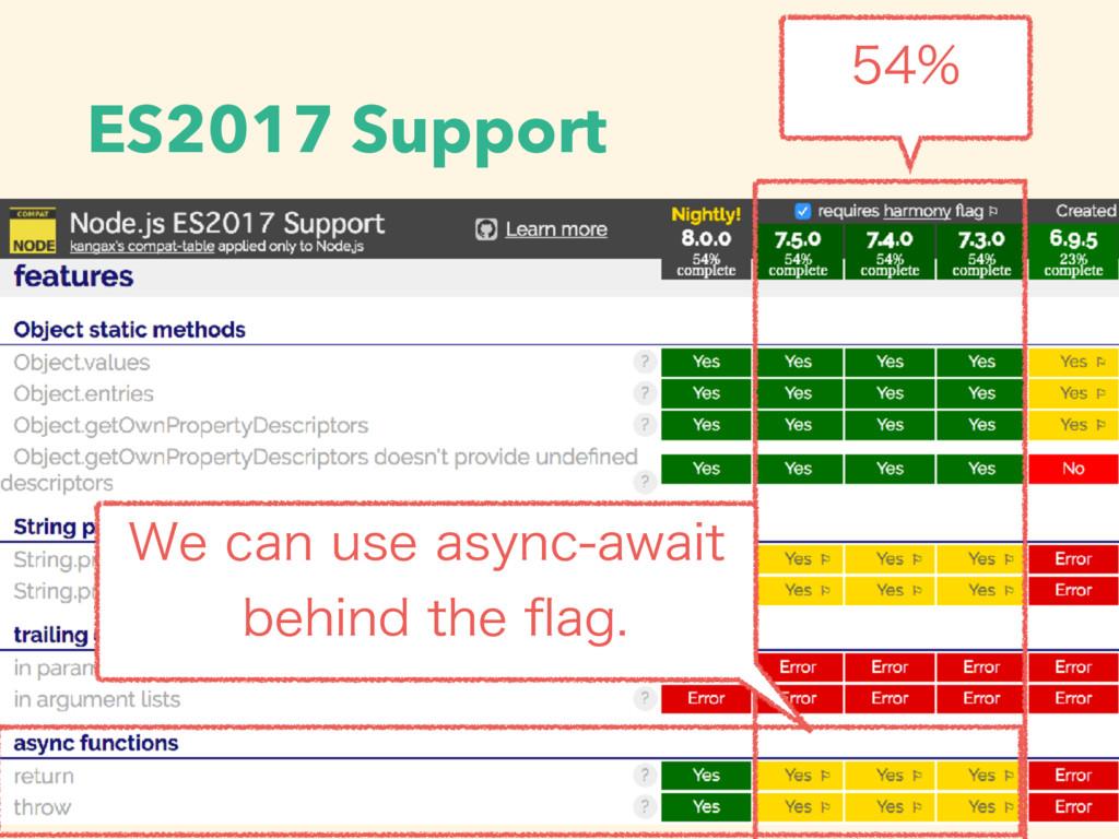 ES2017 Support  8FDBOVTFBTZODBXBJU CFI...