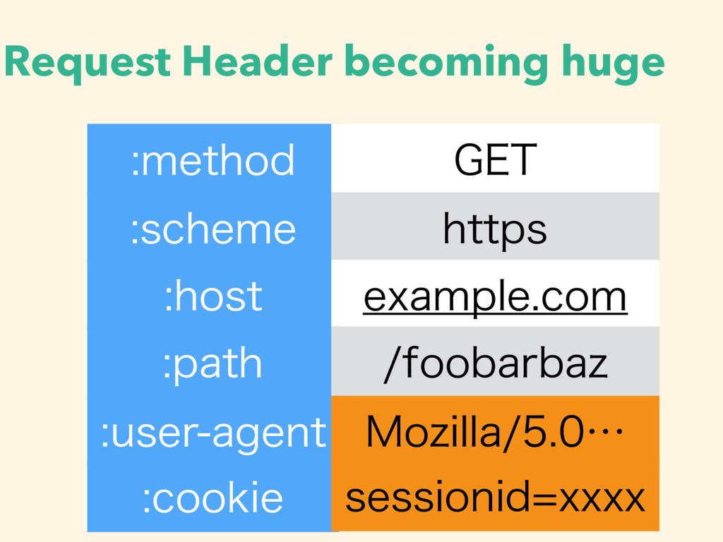 Request Header becoming huge NFUIPE (&5 TDIFN...