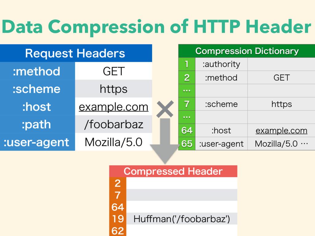 Data Compression of HTTP Header 3FRVFTU)FBEFST...