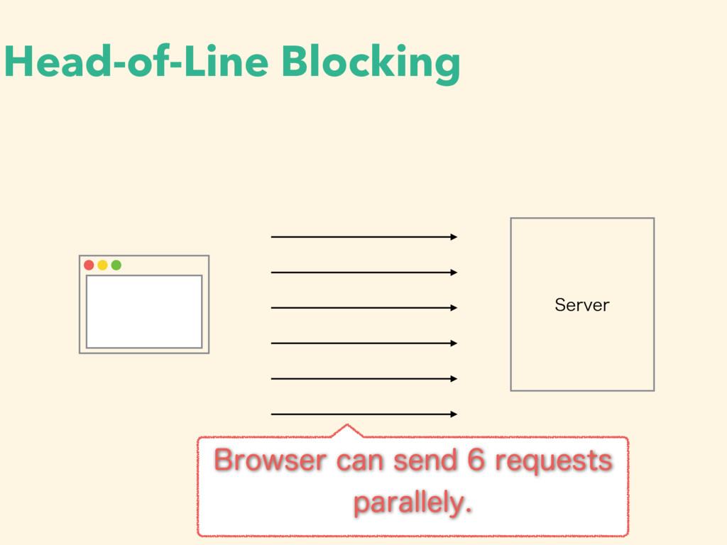 Head-of-Line Blocking 4FSWFS #SPXTFSDBOTFOE...