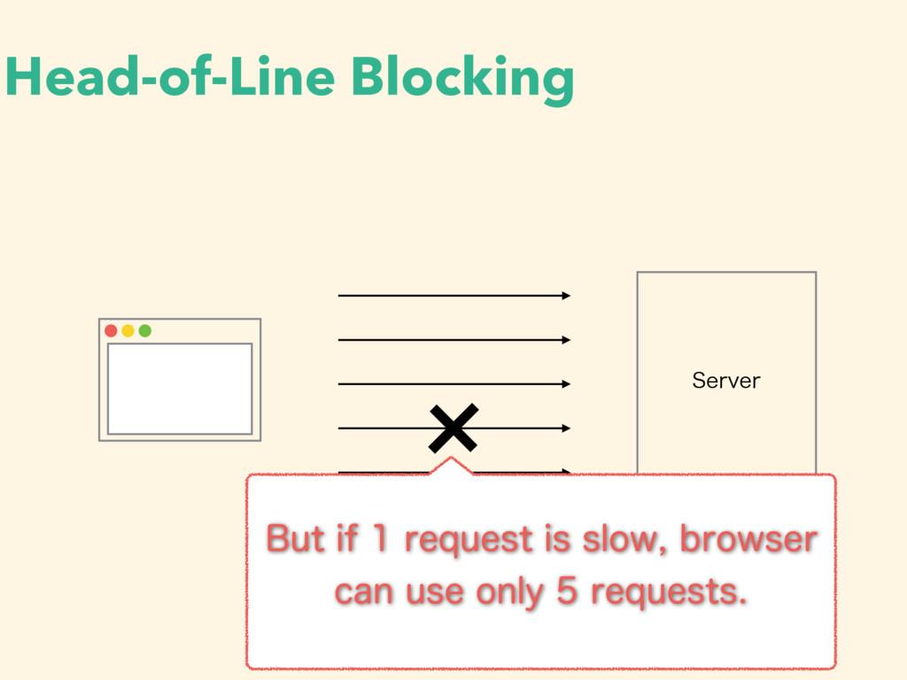 Head-of-Line Blocking 4FSWFS #VUJGSFRVFTUJ...
