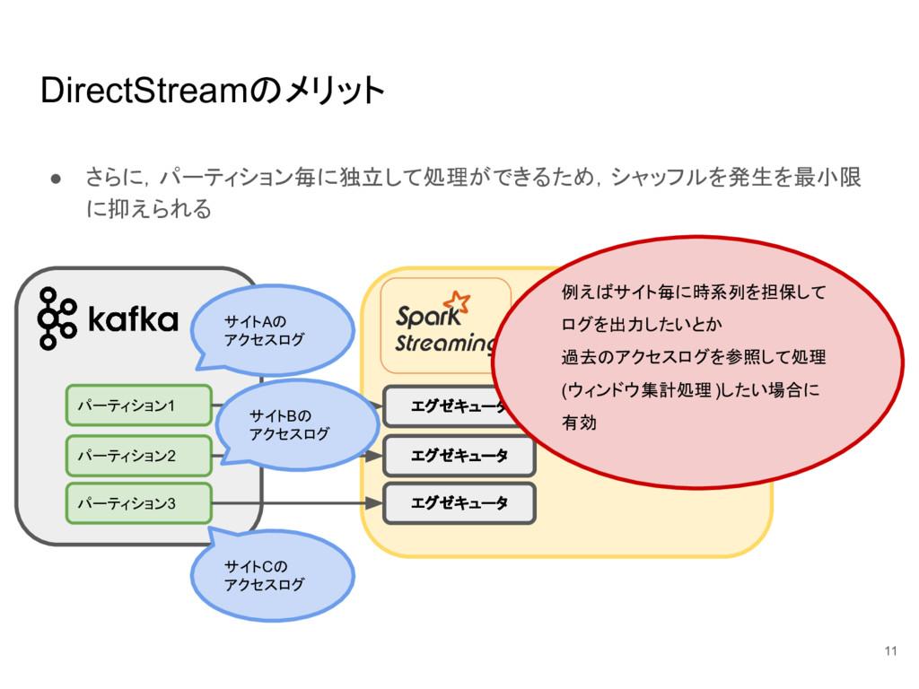 DirectStreamのメリット ● さらに,パーティション毎に独立して処理ができるため,シ...