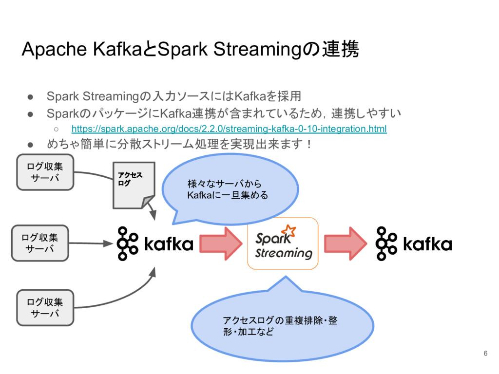 Apache KafkaとSpark Streamingの連携 ● Spark Streami...