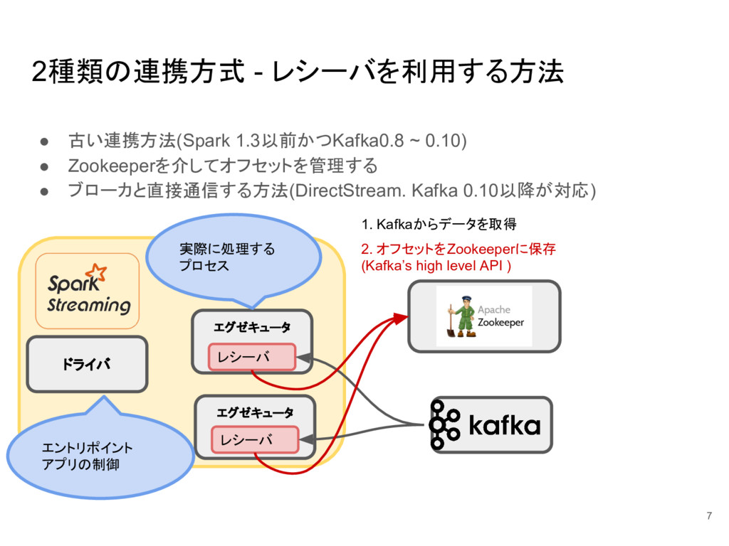 2種類の連携方式 - レシーバを利用する方法 ● 古い連携方法(Spark 1.3以前かつKa...