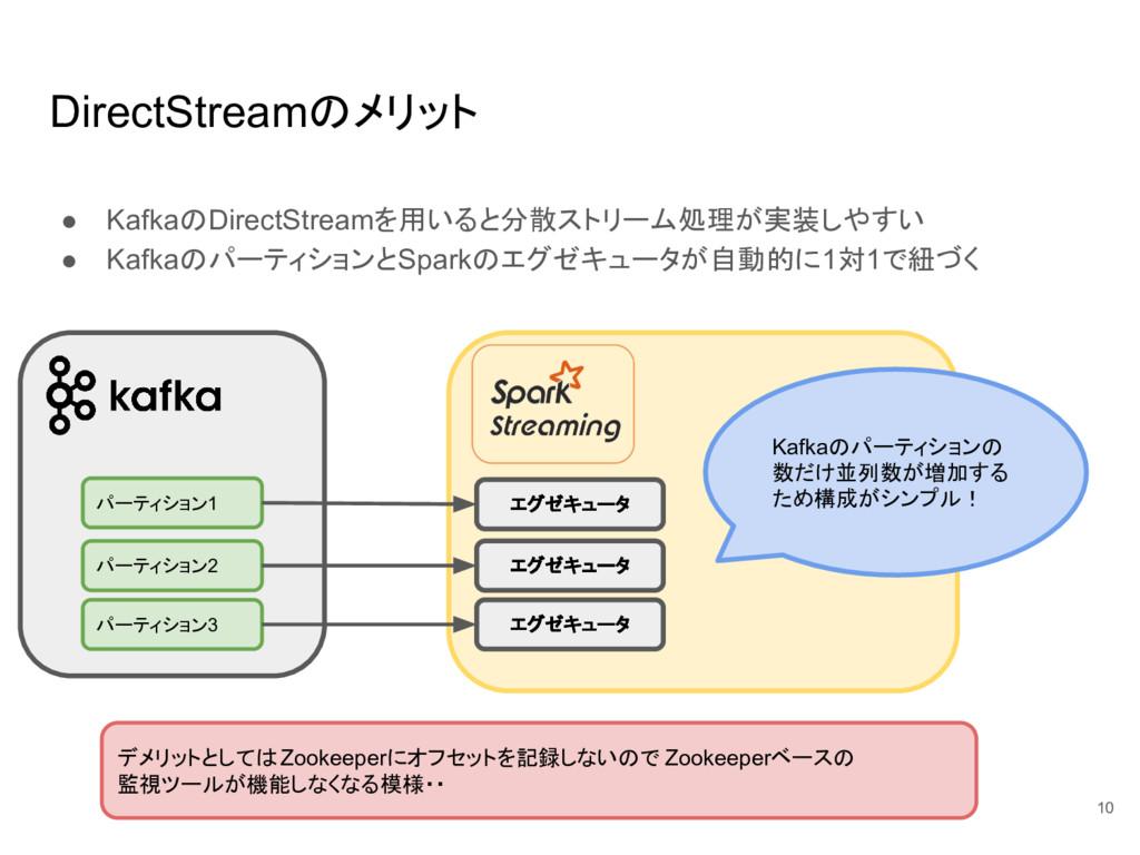 DirectStreamのメリット ● KafkaのDirectStreamを用いると分散スト...