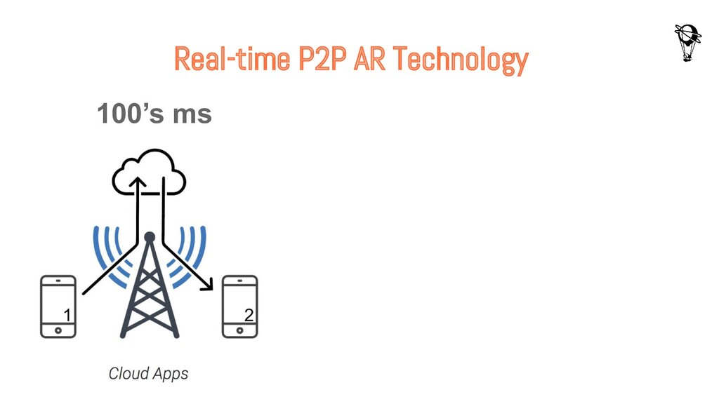 Real-time P2P AR Technology 100's ms