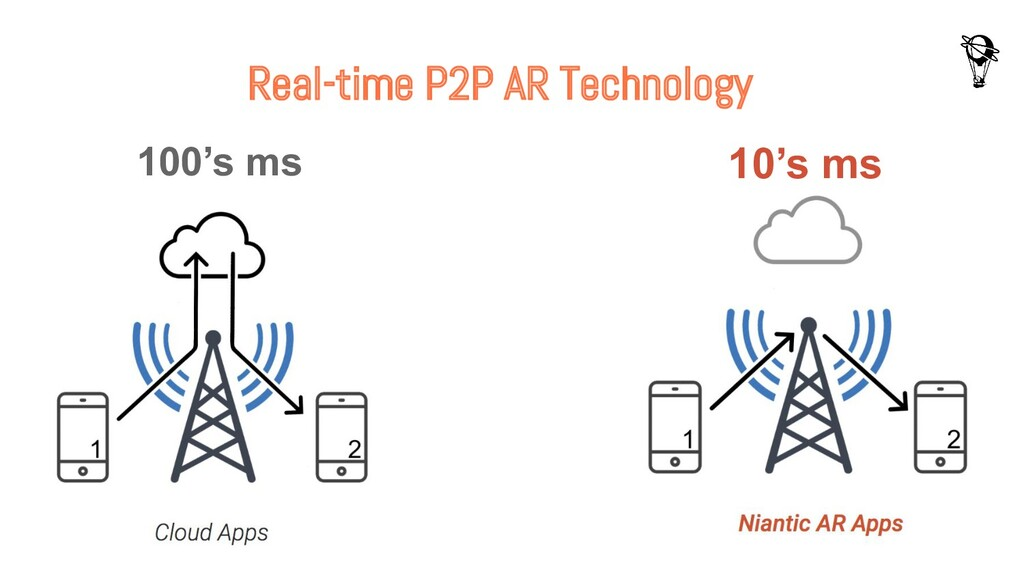 Real-time P2P AR Technology 100's ms 10's ms