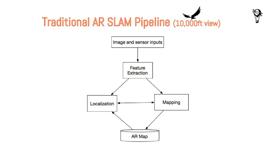 Traditional AR SLAM Pipeline (10,000ft view)