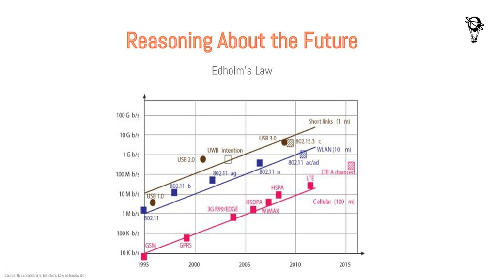 Reasoning About the Future Edholm's Law Source:...