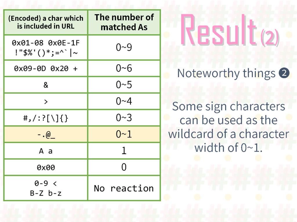 "Result 0x01-08 0x0E-1F !""$%'()*;=^`|~ 0x09-0D 0..."