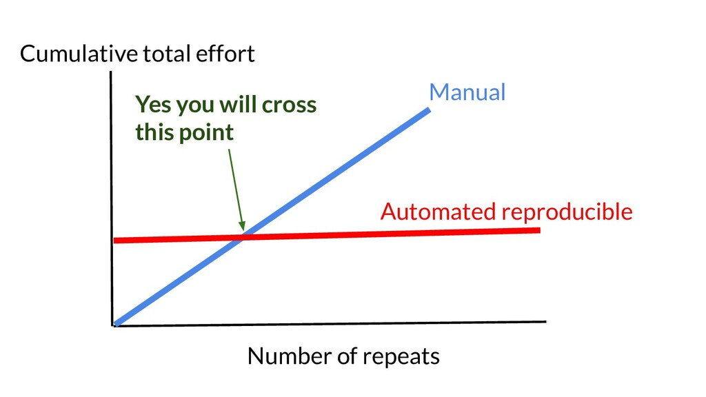 Automated reproducible Manual Cumulative total ...