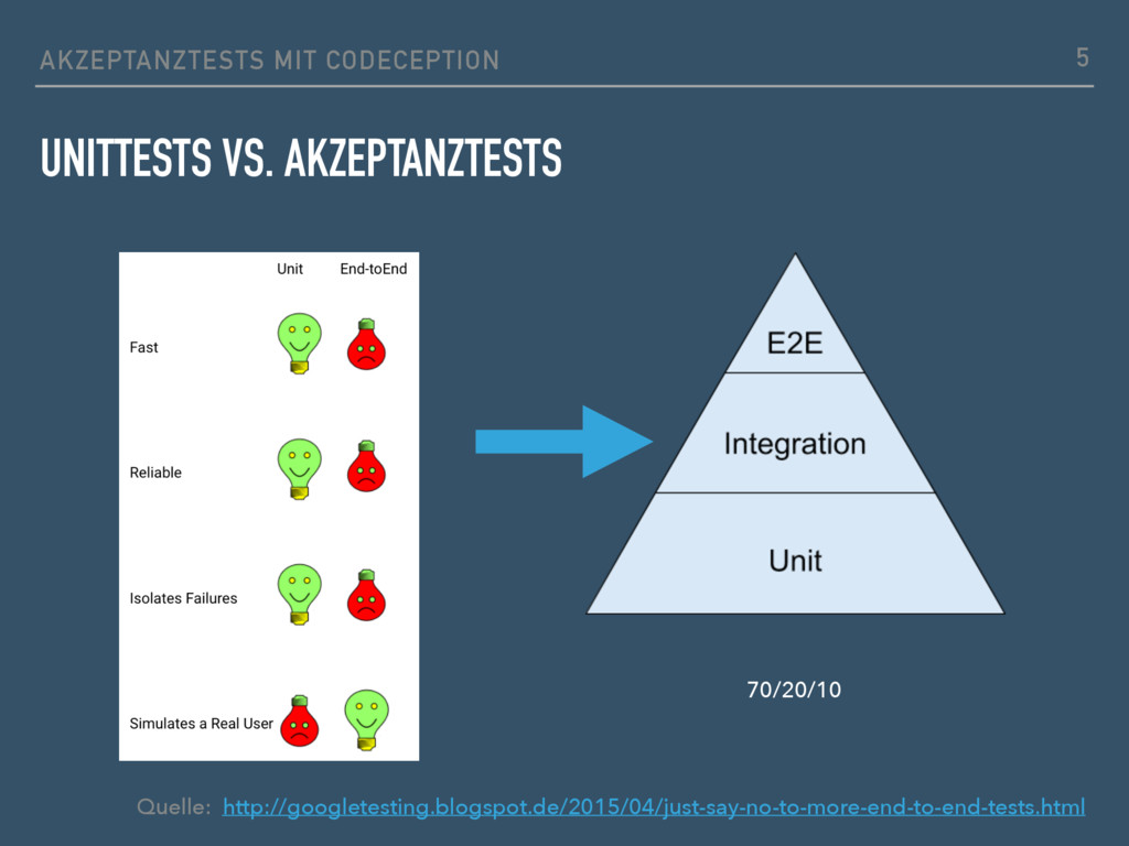 AKZEPTANZTESTS MIT CODECEPTION UNITTESTS VS. AK...