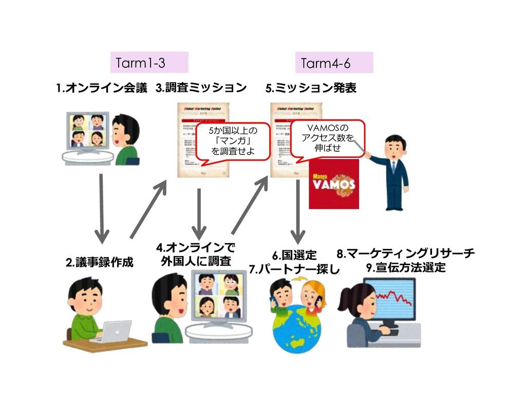 3.調査ミッション 5.ミッション発表 1.オンライン会議 4.オンラインで 外国⼈に調査 6...