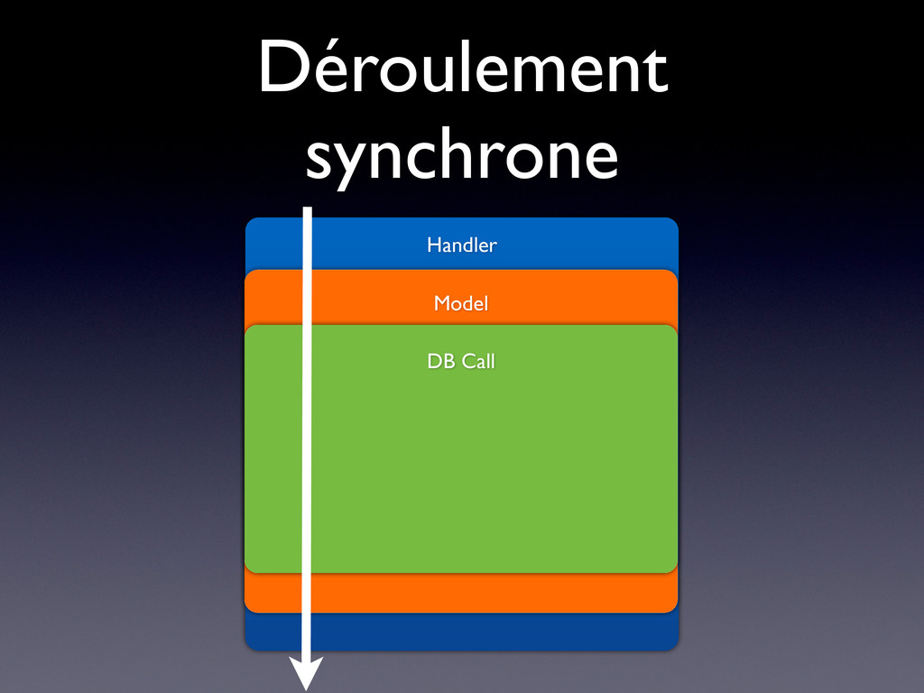 Déroulement synchrone Handler Model DB Call