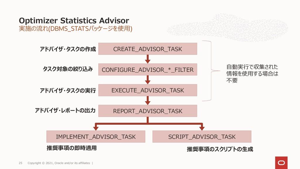 実施の流れ(DBMS_STATSパッケージを使用) Optimizer Statistics ...